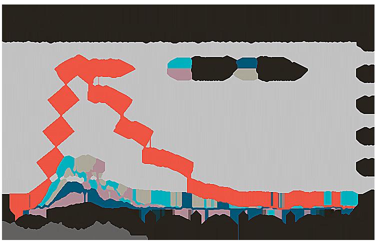 Diagram över nordiska dödsfall i covid